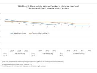 Methodischer Hinweis: Entsprechend der Vorgabe von EUROSTAT wird der unbereinigte Gender Pay Gap im Rahmen der vorliegenden Berechnung als Differenz zwischen dem durchschnittlichen Bruttostundenverdienst (ohne Sonderzahlungen) der Männer und der Frauen im Verhältnis zum durchschnittlichen Bruttostundenverdienst (ohne Sonderzahlungen) der Männer definiert. Basis für die Berechnung des unbereinigten Gender Pay Gap sind Daten der Verdienststrukturerhebung. Die Verdienststrukturerhebung wird im Abstand von vier Jahren (zuletzt 2014) durchgeführt. Diese Ergebnisse werden mit den Werten der vierteljährlichen Verdiensterhebung fortgeschrieben. Die Angaben für 2015, 2016, 2017 und 2018 zum Gender Pay Gap sind vorläufig.