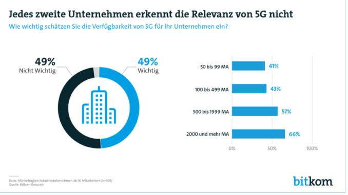 Für jedes zweite Industrieunternehmen ist künftige 5G-Verfügbarkeit wichtig42 Prozent beschäftigen sich derzeit mit 5G-Versorgung5G-Versorgung über lokal nutzbarere Frequenzen nur für 6 Prozent interessant