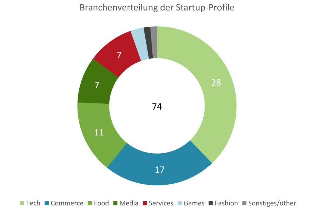 Startup-Radar im Nordwesten: Mehr als 35% der Startups kommen aus