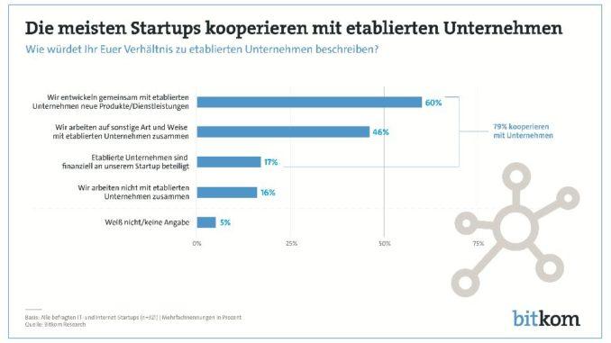 4 von 5 Startups arbeiten mit etablierten Unternehmen zusammenGroße Mehrheit bewertet die Zusammenarbeit positiv - aber jeder Vierte beklagt Arroganz der EtabliertenAm häufigsten werden gemeinsam neue Produkte oder Dienstleistungen entwickelt