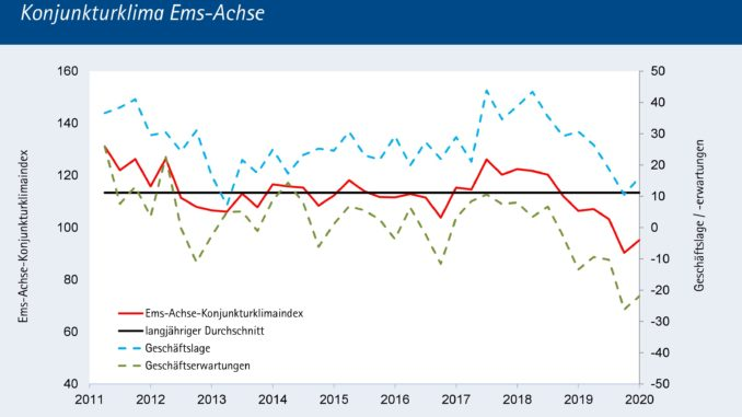 Konjunkturklima-Index auf dem Gebiet der Ems-Achse