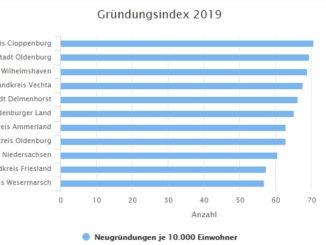 Gründungsindex der IHK: Bei Gründungen erneut über Landesdurchschnitt