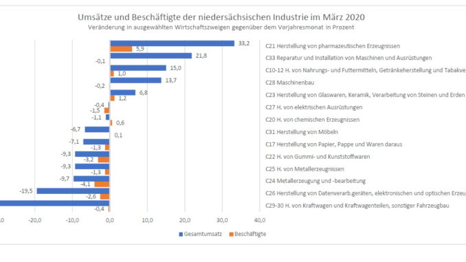 Niedersächsische Industrie im März 2020: Umsatz sank im Vergleich zum Vorjahresmonat um 13%