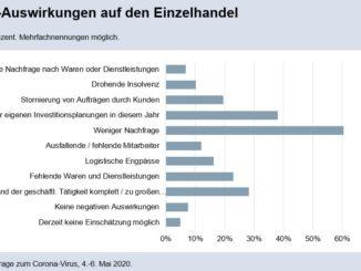 60 Prozent der Händler in Niedersachsen beklagen massiven Nachfrageeinbruch – jeder zehnte Betrieb bereits jetzt von Insolvenz bedroht!