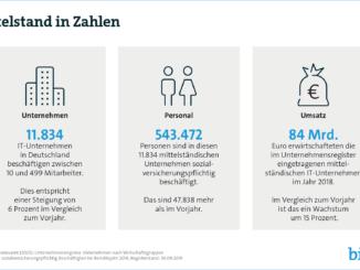 IT-Mittelstand erwirtschaftet 84 Milliarden Euro
