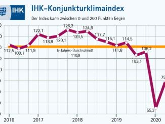 IHK: Wirtschaftlicher Tiefpunkt dürfte durchschritten sein