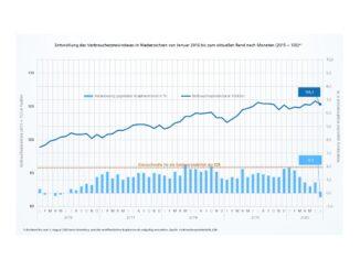 Verbraucherpreise im Juli 2020 um 0,3% niedriger als im Juli 2019