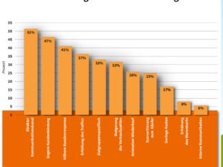 Nutzerumfrage von CleverReach zeigt offenes Potenzial im E-Mail Marketing