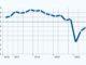 IHK: Tempo der konjunkturellen Erholung lässt nach Steigende Infektionszahlen schüren Verunsicherung