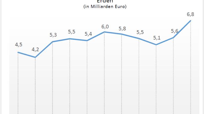 Industrieinvestitionen Quelle: Landesamt für Statistik Niedersachsen