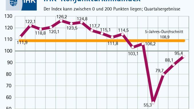 Oldenburgische Wirtschaft setzt trotz Lockdowns Erholung fort