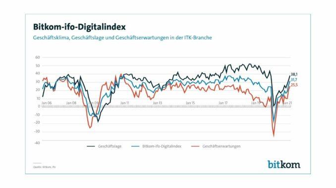 Geschäftsklima in der Digitalbranche kräftig im Aufschwung