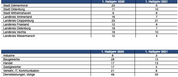IHK: Unternehmensinsolvenzen im 1. Halbjahr 2021 gefallen Ertragslage vieler Betriebe ist jedoch insgesamt schlecht